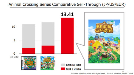 Ventes Animal Crossing New Horizons