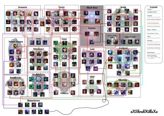 La carte conceptuelle ultime pour comprendre Runeterra - League of Legends